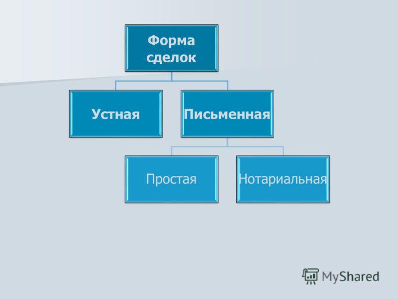 Форма сделок УстнаяПисьменная ПростаяНотариальная