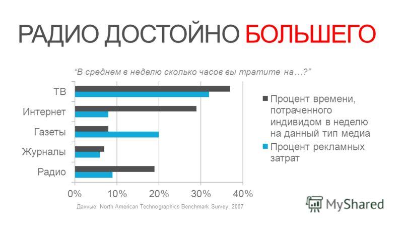 РАДИО ДОСТОЙНО БОЛЬШЕГО В среднем в неделю сколько часов вы тратите на…? Данные: North American Technographics Benchmark Survey, 2007