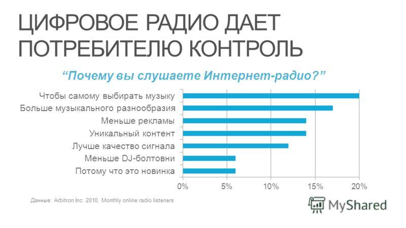 ЦИФРОВОЕ РАДИО ДАЕТ ПОТРЕБИТЕЛЮ КОНТРОЛЬ Данные: Arbitron Inc. 2010, Monthly online radio listeners