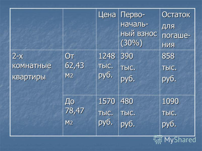 Цена Перво- началь- ный взнос (30%) Остаток для погаше- ния 2-х комнатные квартиры От 62,43 м 2 1248 тыс. руб. 390тыс.руб.858тыс.руб. До 78,47 м 2 1570 тыс. руб. 480тыс.руб.1090тыс.руб.