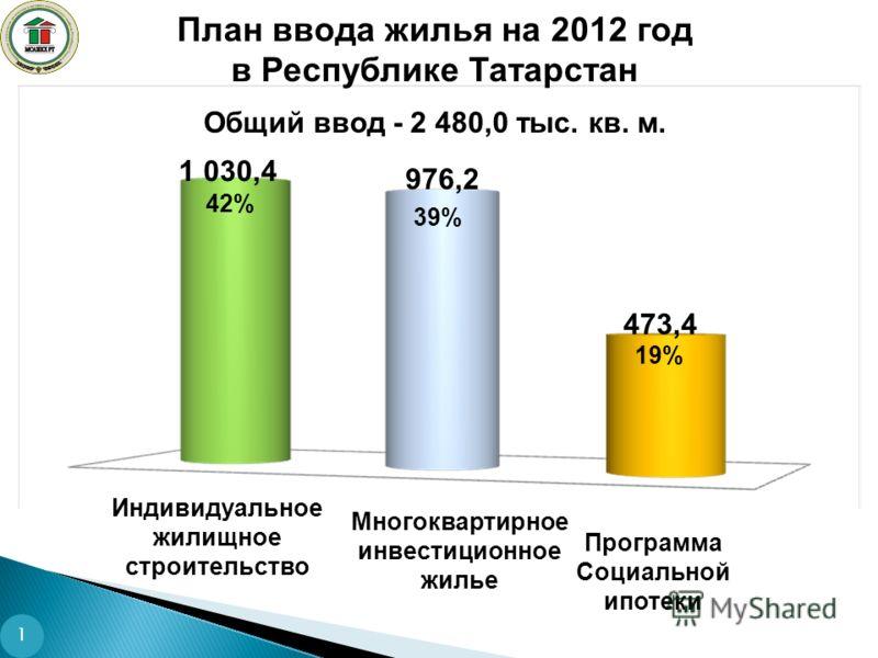 План ввода жилья на 2012 год в Республике Татарстан Общий ввод - 2 480,0 тыс. кв. м. Программа Социальной ипотеки 42% 39% 1 030,4 976,2 473,4 19% Многоквартирное инвестиционное жилье Индивидуальное жилищное строительство 1