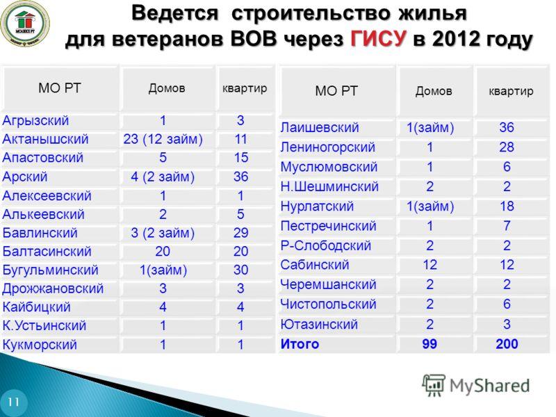 Ведется строительство жилья для ветеранов ВОВ через ГИСУ в 2012 году 11