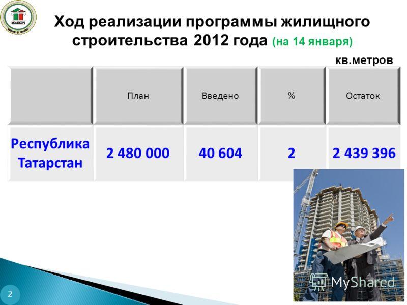 Ход реализации программы жилищного строительства 2012 года (на 14 января) 2 ПланВведено%Остаток Республика Татарстан 2 480 00040 6042 2 439 396 кв.метров