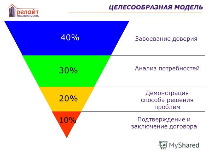 40% 30% 20% 10% Завоевание доверия Анализ потребностей Демонстрация способа решения проблем Подтверждение и заключение договора ЦЕЛЕСООБРАЗНАЯ МОДЕЛЬ