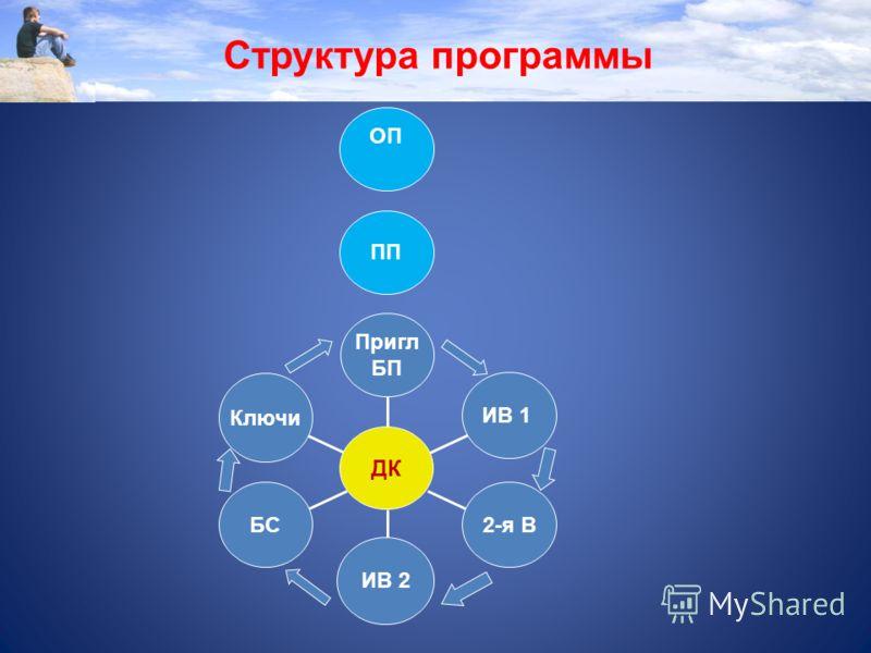 Ключи БС ИВ 2 2-я В ИВ 1 Пригл БП ДК Структура программы ПП ОП