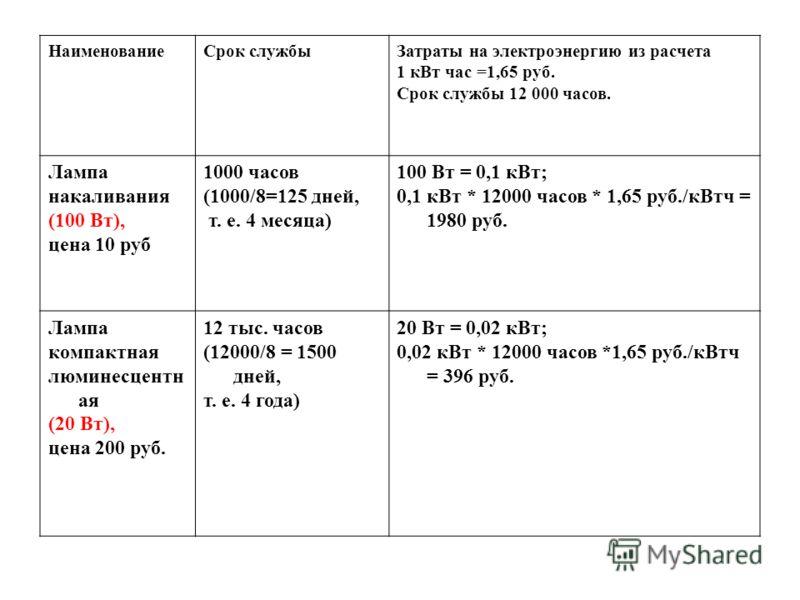 НаименованиеСрок службыЗатраты на электроэнергию из расчета 1 кВт час =1,65 руб. Срок службы 12 000 часов. Лампа накаливания (100 Вт), цена 10 руб 1000 часов (1000/8=125 дней, т. е. 4 месяца) 100 Вт = 0,1 кВт; 0,1 кВт * 12000 часов * 1,65 руб./кВтч =