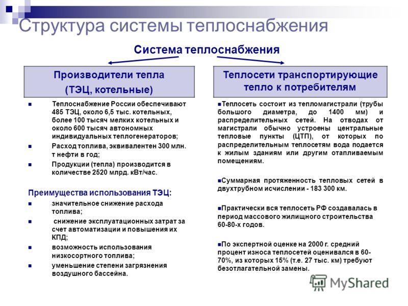 Структура системы теплоснабжения Система теплоснабжения Производители тепла (ТЭЦ, котельные) Теплосети транспортирующие тепло к потребителям Теплоснабжение России обеспечивают 485 ТЭЦ, около 6,5 тыс. котельных, более 100 тысяч мелких котельных и окол