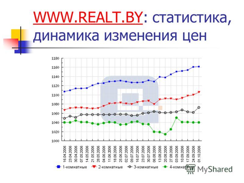 WWW.REALT.BYWWW.REALT.BY: статистика, динамика изменения цен