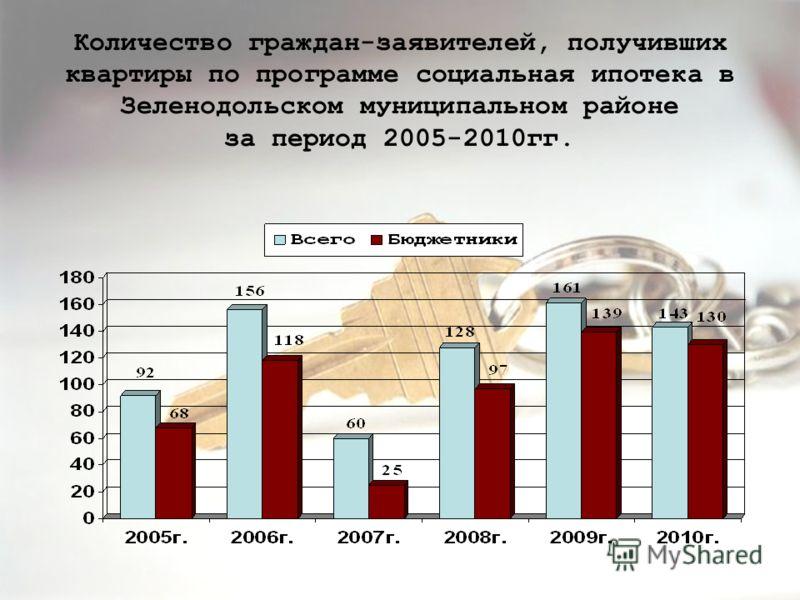 Количество граждан-заявителей, получивших квартиры по программе социальная ипотека в Зеленодольском муниципальном районе за период 2005-2010гг.