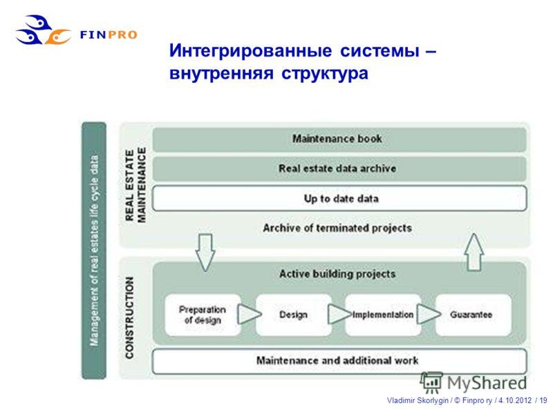 Vladimir Skorlygin / © Finpro ry / 21.7.2012 / 19 Интегрированные системы – внутренняя структура