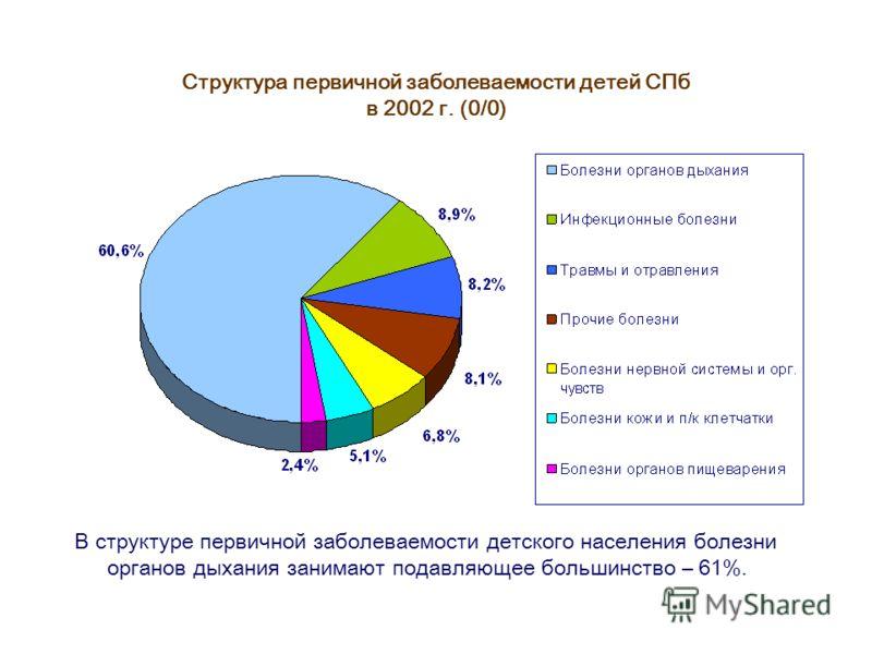 Структура первичной заболеваемости детей СПб в 2002 г. (0/0) В структуре первичной заболеваемости детского населения болезни органов дыхания занимают подавляющее большинство – 61%.