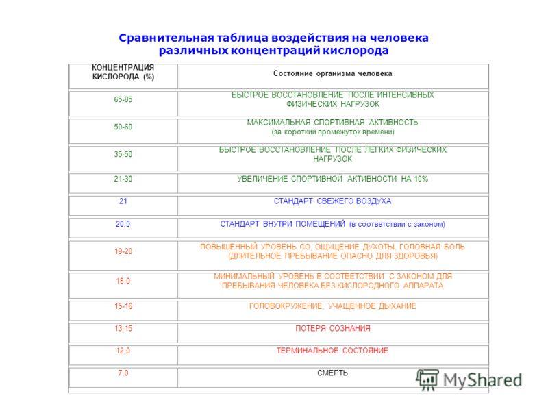 Сравнительная таблица воздействия на человека различных концентраций кислорода КОНЦЕНТРАЦИЯ КИСЛОРОДА (%) Состояние организма человека 65-85 БЫСТРОЕ ВОССТАНОВЛЕНИЕ ПОСЛЕ ИНТЕНСИВНЫХ ФИЗИЧЕСКИХ НАГРУЗОК 50-60 МАКСИМАЛЬНАЯ СПОРТИВНАЯ АКТИВНОСТЬ (за кор