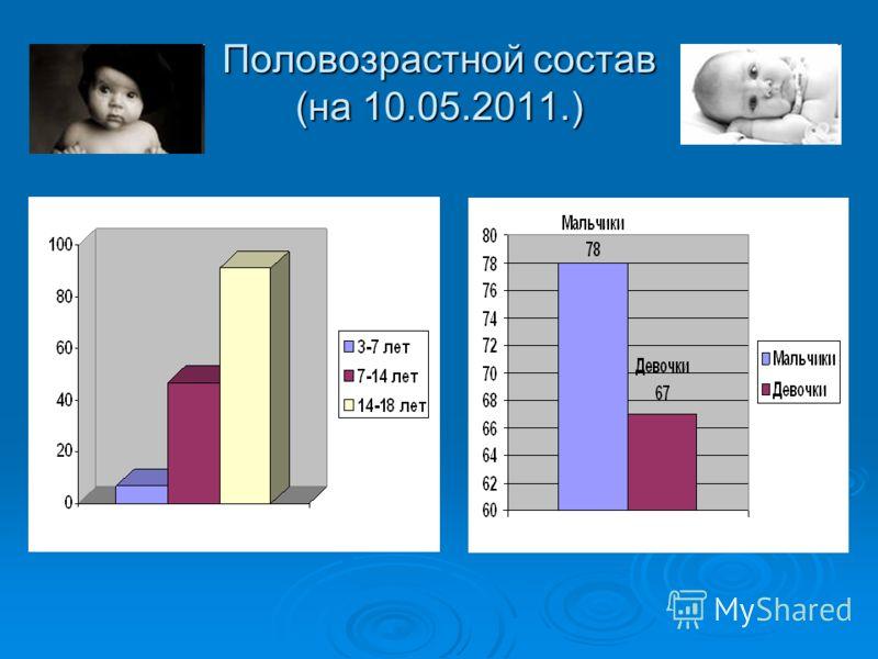 Половозрастной состав (на 10.05.2011.)