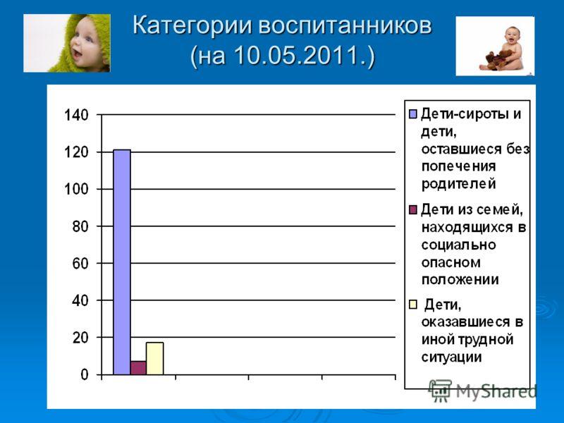 Категории воспитанников (на 10.05.2011.)