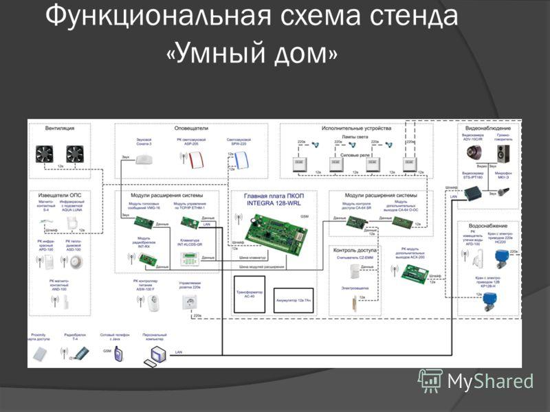 Функциональная схема стенда «Умный дом»
