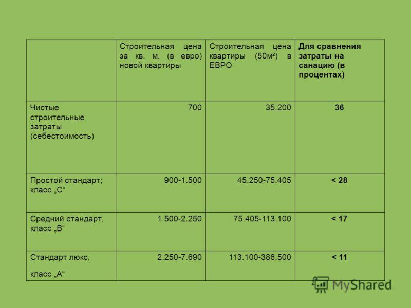 Строительная цена за кв. м. (в евро) новой квартиры Строительная цена квартиры (50м²) в ЕВРО Для сравнения затраты на санацию (в процентах) Чистые строительные затраты (себестоимость) 70035.20036 Простой стандарт; класс C 900-1.50045.250-75.405< 28 С