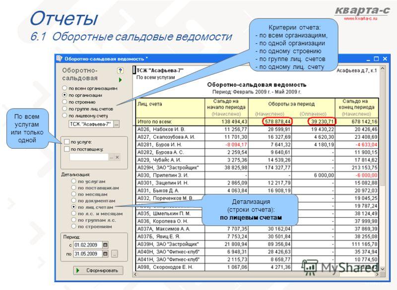 слайд 100 Отчеты 6.1 Оборотные сальдовые ведомости Критерии отчета: - по всем организациям, - по одной организации - по одному строению - по группе лиц. счетов - по одному лиц. счету По всем услугам или только одной Детализация (строки отчета): по ли