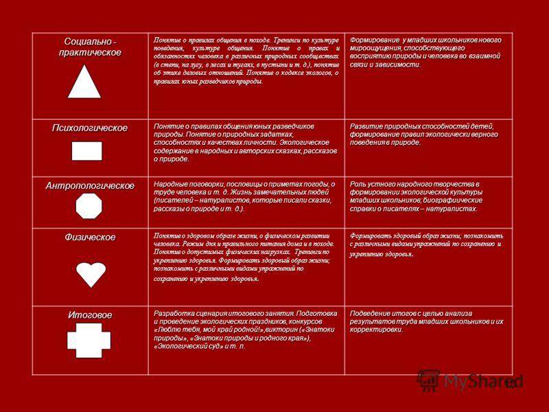 10 Социально - практическое Понятие о правилах общения в походе. Тренинги по культуре поведения, культуре общения. Понятие о правах и обязанностях человека в различных природных сообществах (в степи, на лугу, в лесах и тугаях, в пустыни и т. д.), пон