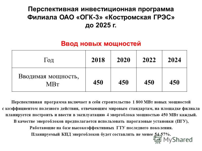 Перспективная инвестиционная программа Филиала ОАО «ОГК-3» «Костромская ГРЭС» до 2025 г. Ввод новых мощностей Год2018202020222024 Вводимая мощность, МВт 450 Перспективная программа включает в себя строительство 1 800 МВт новых мощностей с коэффициент