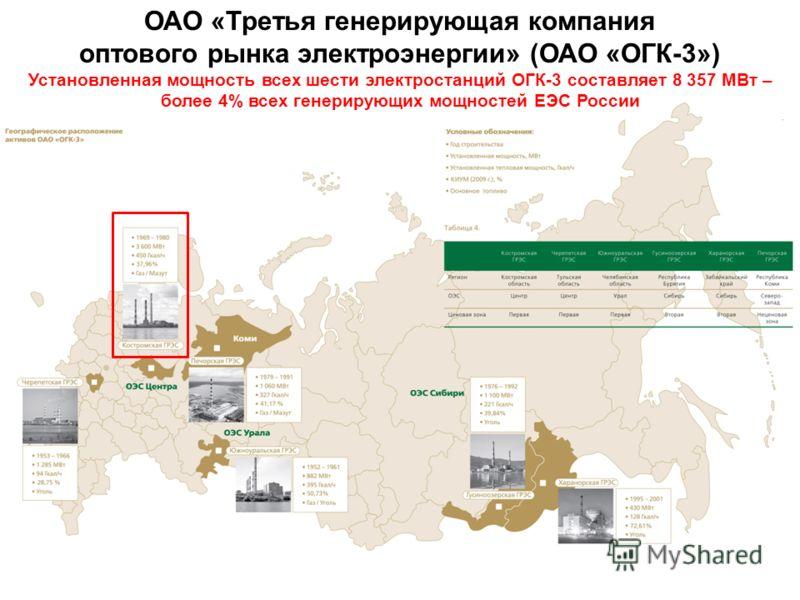 ОАО «Третья генерирующая компания оптового рынка электроэнергии» (ОАО «ОГК-3») Установленная мощность всех шести электростанций ОГК-3 составляет 8 357 МВт – более 4% всех генерирующих мощностей ЕЭС России