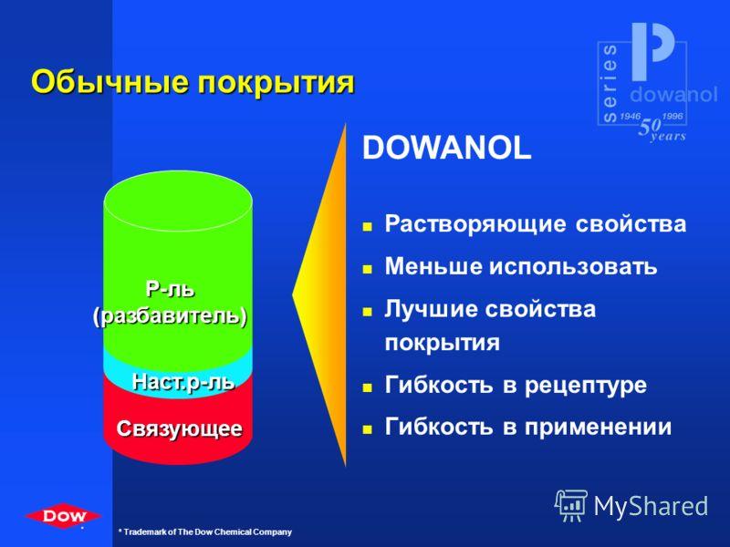 * * Trademark of The Dow Chemical Company Промышленность ЛКМ На основе растворителейНа водной основе На водной основе Разбавляемые водой Покрытия с ВСО Обычные покрытия Resin True solvent Solvent(Dilutant) Resin Coupler Water Resin Solvent Resin Wate