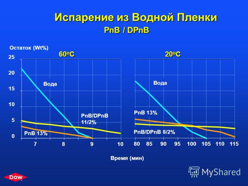 * * Trademark of The Dow Chemical Company Испарение Коалесцента из Водных Пленок Факторы, влияющие на концентрацию коалесцента при сушке: -Начальная концентрация коалесцента -Температура -Скорость воздушного потока -Сходство с полимером в растворимос