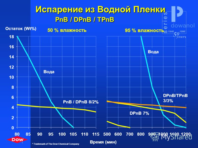 0 5 10 15 20 25 789 859095100105110115 Остаток (Wt%) Время (мин) PnB/DPnB 11/2% Вода 60 o C 20 o C Испарение из Водной Пленки PnB / DPnB Вода PnB 13% PnB/DPnB 8/2% PnB 13% 80 10 *