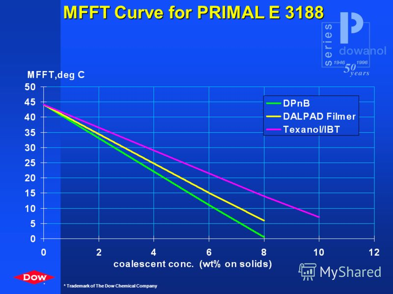 * * Trademark of The Dow Chemical Company MFFT Curve for PRIMAL AC 261