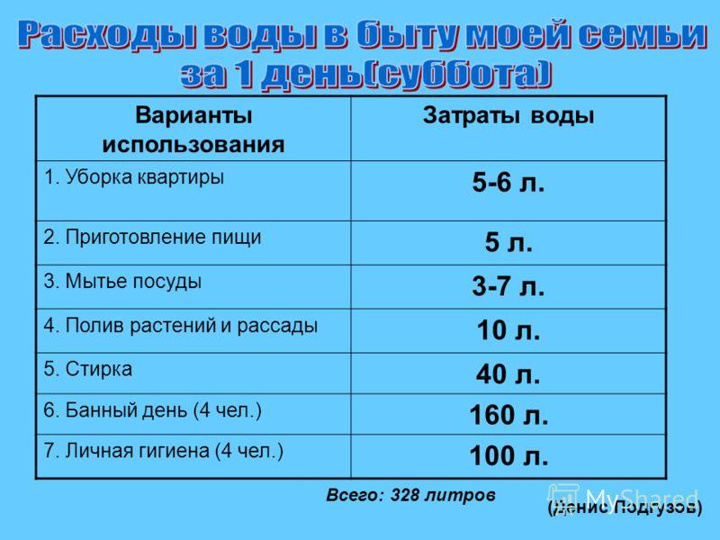 Всего класс израсходовал – 255 литров 200 мл. (Даша Чумакова)