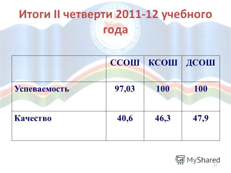 17 Итоги II четверти 2011-12 учебного года ССОШКСОШДСОШ Успеваемость97,03100 Качество40,646,347,9