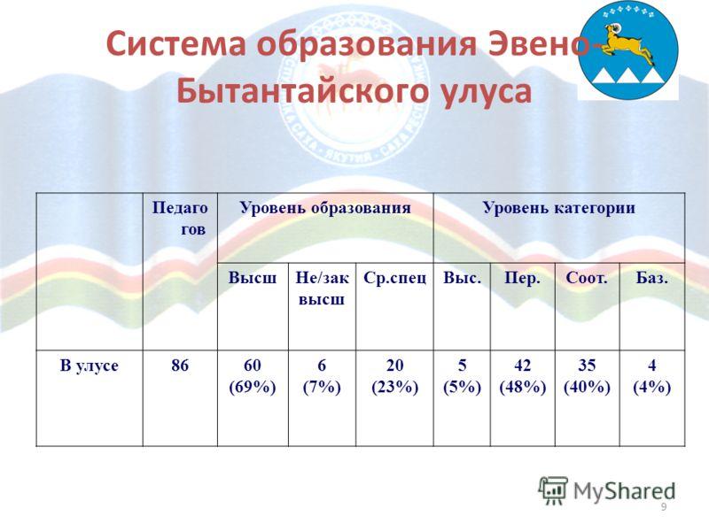 9 Система образования Эвено- Бытантайского улуса Педаго гов Уровень образованияУровень категории ВысшНе/зак высш Ср.спецВыс.Пер.Соот.Баз. В улусе8660 (69%) 6 (7%) 20 (23%) 5 (5%) 42 (48%) 35 (40%) 4 (4%)