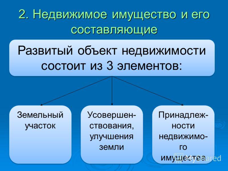 2. Недвижимое имущество и его составляющие Развитый объект недвижимости состоит из 3 элементов: Земельный участок Усовершен- ствования, улучшения земли Принадлеж- ности недвижимо- го имущества