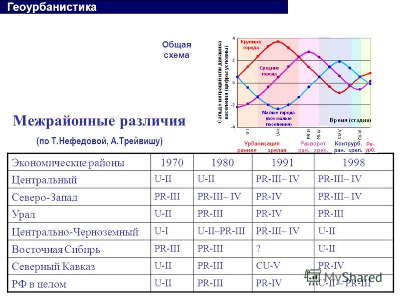 Межрайонные различия (по Т.Нефедовой, А.Трейвишу) Экономические районы1970198019911998 Центральный U-II PR-III– IV Северо-Запад PR-IIIPR-III– IVPR-IVPR-III– IV Урал U-IIPR-IIIPR-IVPR-III Центрально-Черноземный U-IU-II–PR-IIIPR-III– IVU-II Восточная С