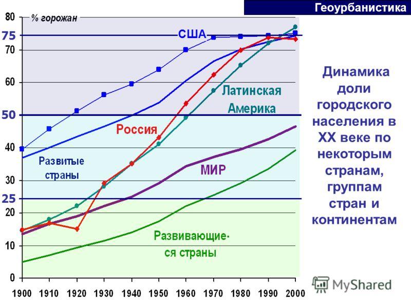 Динамика доли городского населения в ХХ веке по некоторым странам, группам стран и континентам США 75 50 25 Геоурбанистика