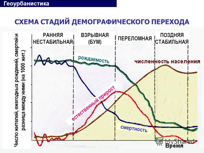 СХЕМА СТАДИЙ ДЕМОГРАФИЧЕСКОГО ПЕРЕХОДА РАННЯЯ НЕСТАБИЛЬНАЯ ВЗРЫВНАЯ (БУМ) ПЕРЕЛОМНАЯ ПОЗДНЯЯ СТАБИЛЬНАЯ рождаемость смертность естественный прирост Число жителей, ежегодных рождений, смертей и разница между ними (на 1000 жит.) Геоурбанистика