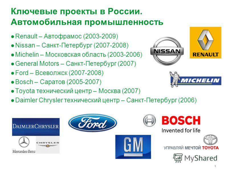 9 Ключевые проекты в России. Автомобильная промышленность Renault – Автофрамос (2003-2009) Nissan – Санкт-Петербург (2007-2008) Michelin – Московская область (2003-2006) General Motors – Санкт-Петербург (2007) Ford – Всеволжск (2007-2008) Bosch – Сар
