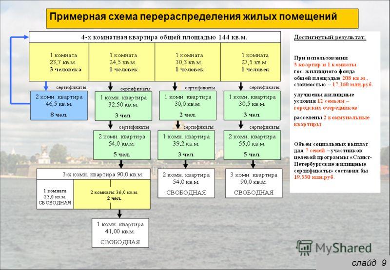 Примерная схема перераспределения жилых помещений слайд 9