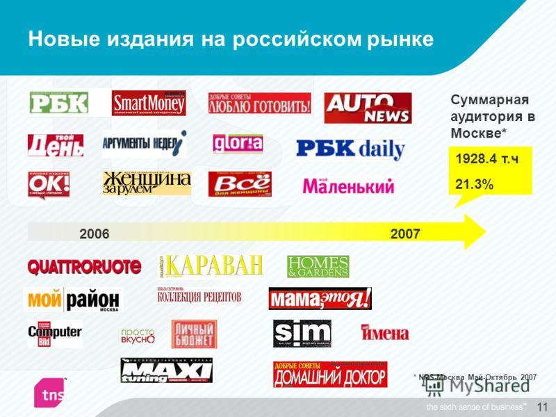 11 Новые издания на российском рынке 20062007 1928.4 т.ч 21.3% Суммарная аудитория в Москве* * NRS-Москва Май-Октябрь 2007