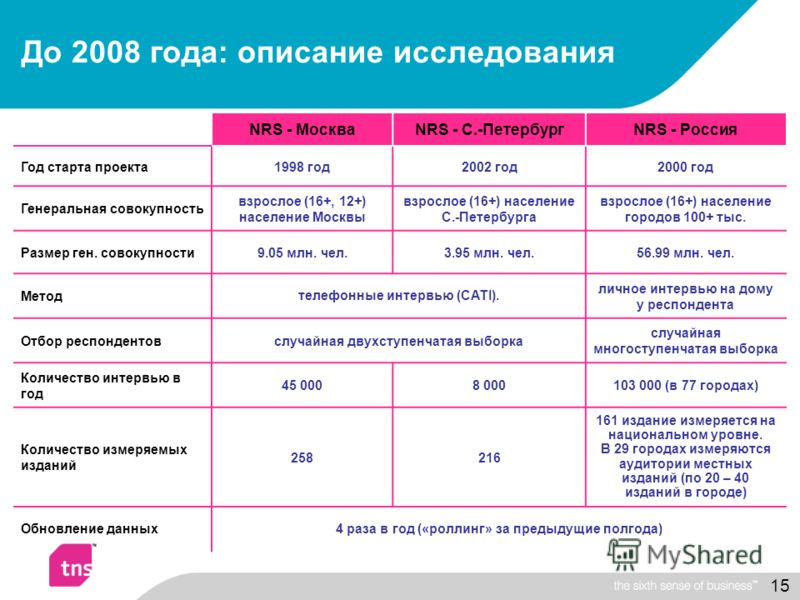 15 До 2008 года: описание исследования NRS - МоскваNRS - С.-ПетербургNRS - Россия Год старта проекта1998 год2002 год2000 год Генеральная совокупность взрослое (16+, 12+) население Москвы взрослое (16+) население С.-Петербурга взрослое (16+) население