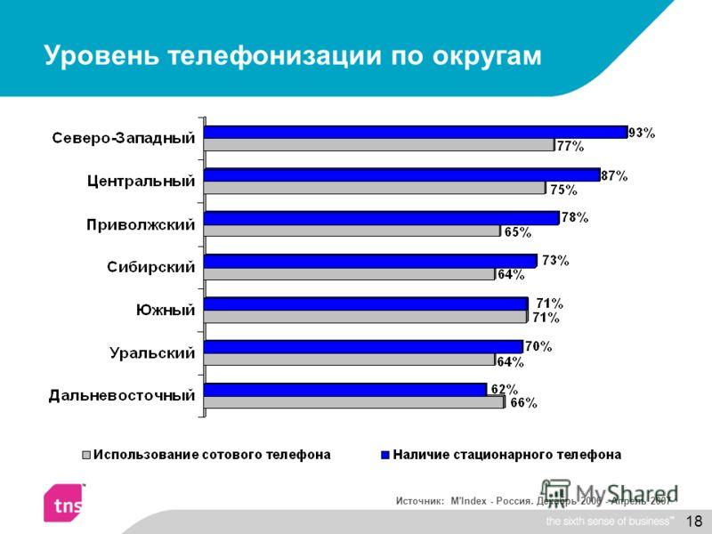 18 Уровень телефонизации по округам Источник: M'Index - Россия. Декабрь 2006 - Апрель 2007