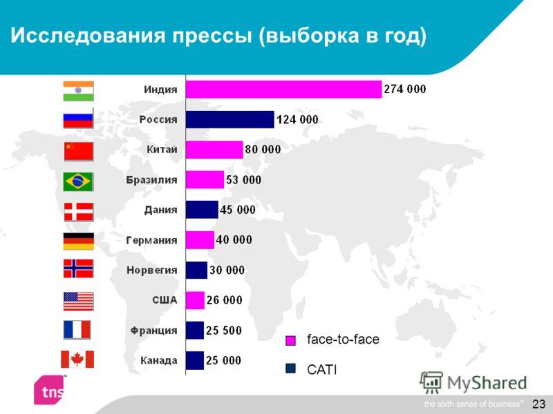 23 Исследования прессы (выборка в год) CATI face-to-face