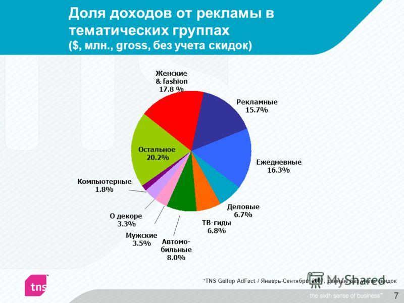 7 Доля доходов от рекламы в тематических группах ($, млн., gross, без учета скидок) Компьютерные 1.8% Женские & fashion 17.8 % Рекламные 15.7% Ежедневные 16.3% Деловые 6.7% ТВ-гиды 6.8% Автомо- бильные 8.0% Мужские 3.5% О декоре 3.3% Остальное 20.2%