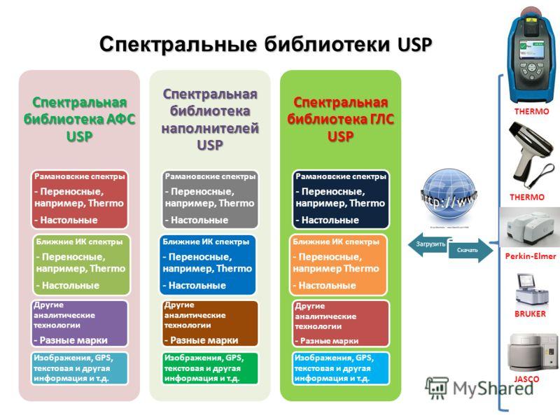 Спектральная библиотека АФС USP Рамановские спектры - Переносные, например, Thermo - Настольные Ближние ИК спектры - Переносные, например, Thermo - Настольные Другие аналитические технологии - Разные марки Изображения, GPS, текстовая и другая информа