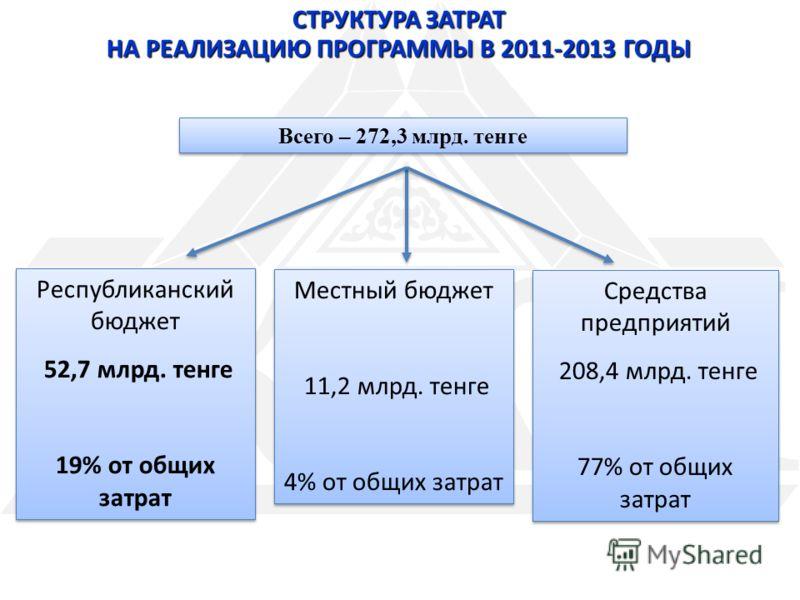 СТРУКТУРА ЗАТРАТ НА РЕАЛИЗАЦИЮ ПРОГРАММЫ В 2011-2013 ГОДЫ Всего – 272,3 млрд. тенге Республиканский бюджет 52,7 млрд. тенге 19% от общих затрат Республиканский бюджет 52,7 млрд. тенге 19% от общих затрат Местный бюджет 11,2 млрд. тенге 4% от общих за