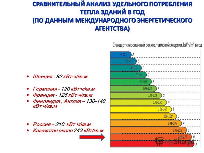 СРАВНИТЕЛЬНЫЙ АНАЛИЗ УДЕЛЬНОГО ПОТРЕБЛЕНИЯ ТЕПЛА ЗДАНИЙ В ГОД (ПО ДАННЫМ МЕЖДУНАРОДНОГО ЭНЕРГЕТИЧЕСКОГО АГЕНТСТВА) Швеция - 82 кВт·ч/кв.м Германия - 120 кВт·ч/кв.м Франция - 126 кВт·ч/кв.м Финляндия, Англия – 130-140 кВт·ч/кв.м Россия – 210 кВт·ч/кв.