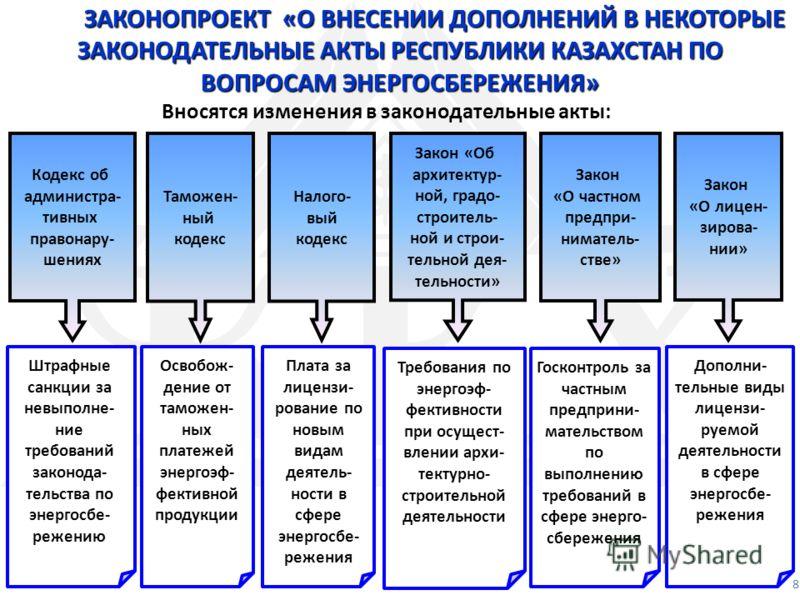 Вносятся изменения в законодательные акты: ЗАКОНОПРОЕКТ «О ВНЕСЕНИИ ДОПОЛНЕНИЙ В НЕКОТОРЫЕ ЗАКОНОДАТЕЛЬНЫЕ АКТЫ РЕСПУБЛИКИ КАЗАХСТАН ПО ВОПРОСАМ ЭНЕРГОСБЕРЕЖЕНИЯ» 8 Штрафные санкции за невыполне- ние требований законода- тельства по энергосбе- режени