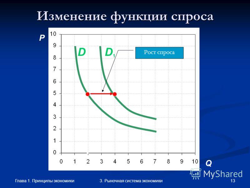 Глава 1. Принципы экономики 123. Рыночная система экономики Влияние цен других товаров Основной товар Рост спросаВидеоплеерPioneer Товар- субститут Рост спросаВидеоплеерSony Товар- комплемент Сокращение спроса Видеодиск