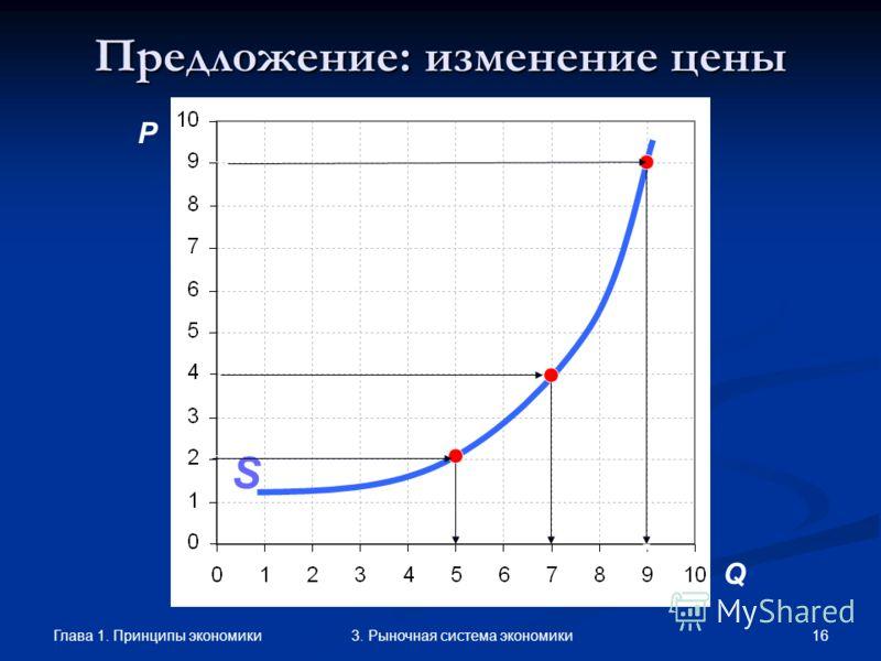 Глава 1. Принципы экономики 153. Рыночная система экономики Факторы, влияющие на предложение Ценовые факторыНеценовые факторы –изменение цены при неизменности других факторов– –изменение других факторов при неизменной цене– определяют величину предло