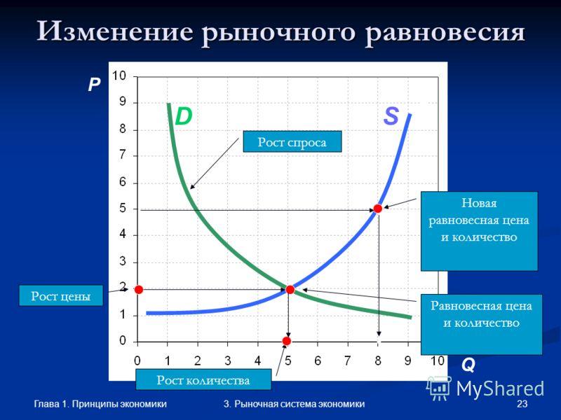 Глава 1. Принципы экономики 223. Рыночная система экономики Графики спроса и предложения Дженкин Флеминг (1833-1885), английский инженер и экономист, впервые представил спрос и предложение в виде пересекающихся графиков. Он же изобрел канатные дороги