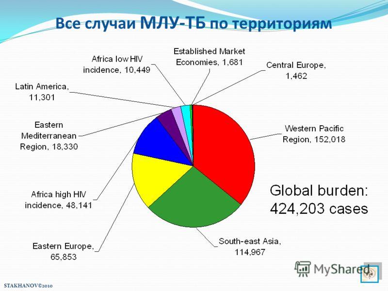 Все случаи МЛУ-ТБ по территориям STAKHANOV©2010